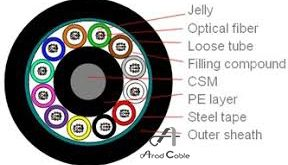 فیبر نوری 96 core obuc